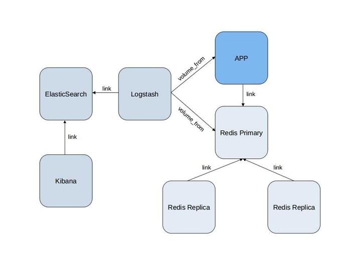一个Node.js应用和ELK组合的实例
