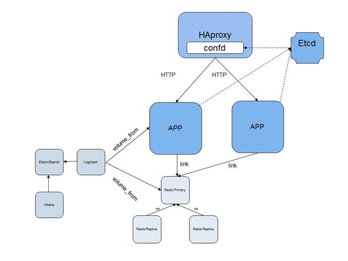 一个添加了负载均衡和自发现特性的Node.js应用和ELK组合的实例
