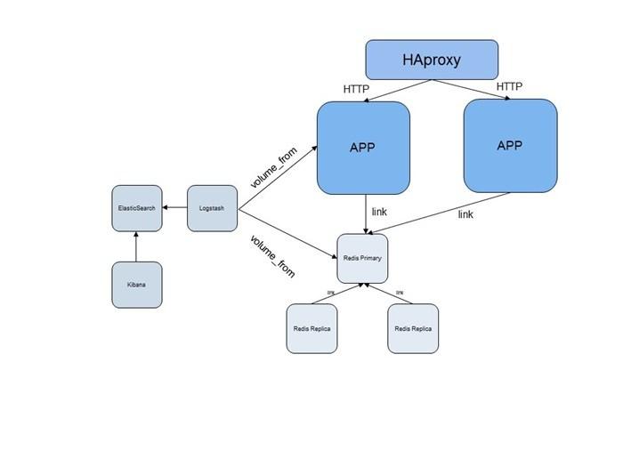 一个添加了负载均衡的Node.js应用和ELK组合的实例